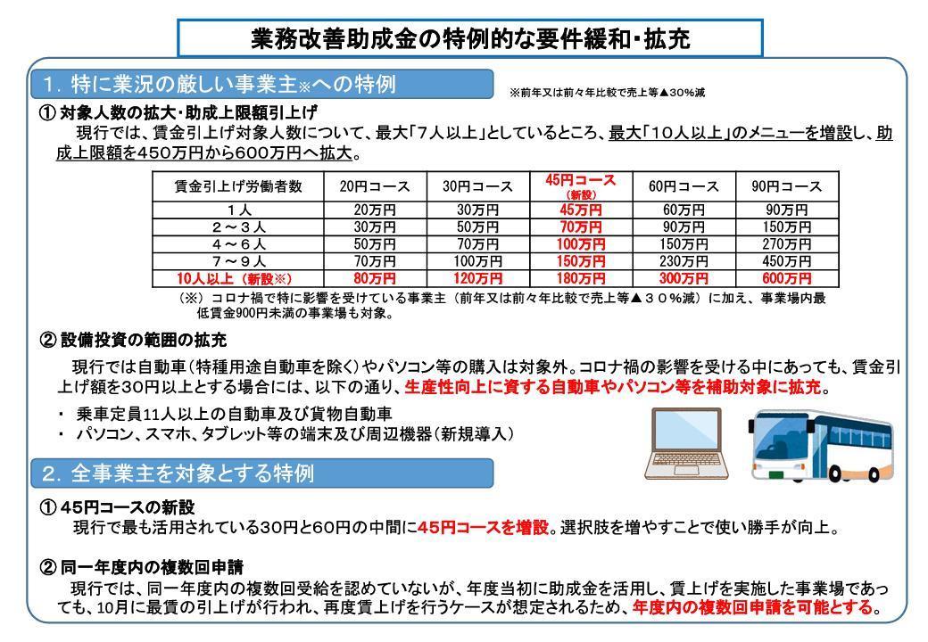 R3_gyoumukaizen_jyoseikin_kakujyu_kanwa.jpg